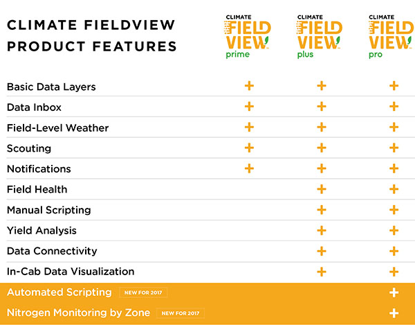 See field conditions across your entire operation.